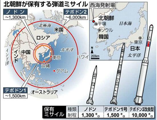 「北朝鮮 ミサイル」の画像検索結果